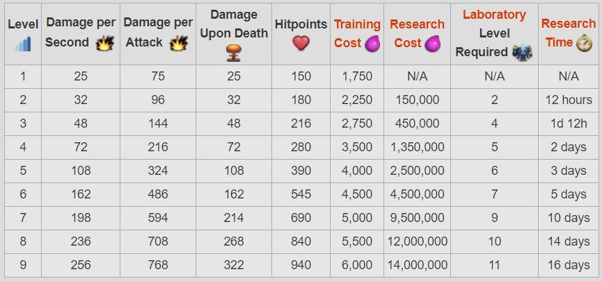 Thông tin các cấp của Balloon